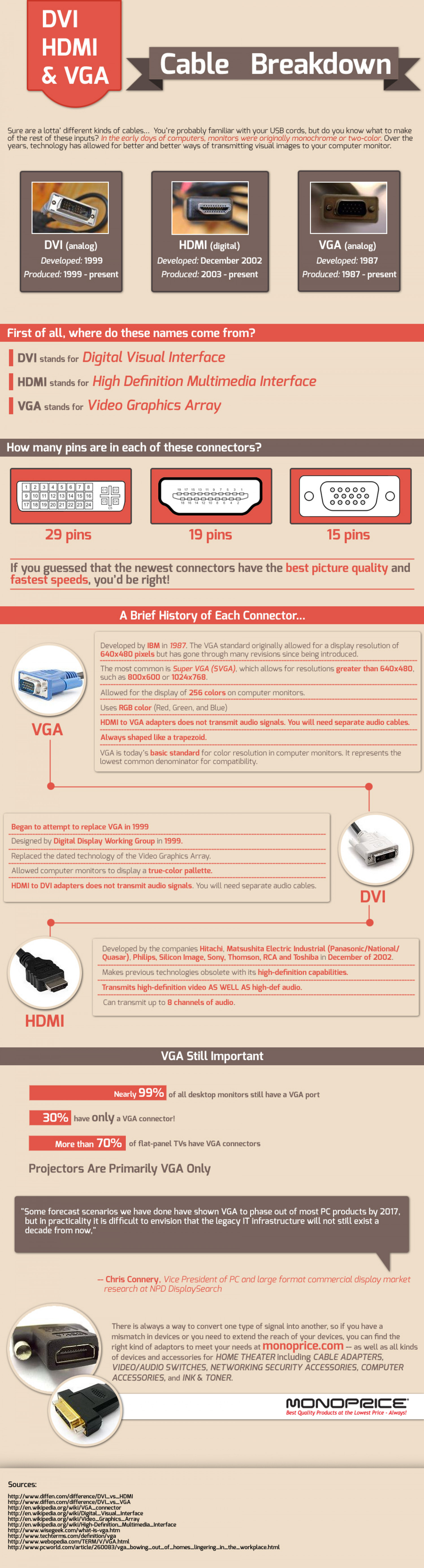 hight resolution of dvi hdmi vga cable breakdown infographic