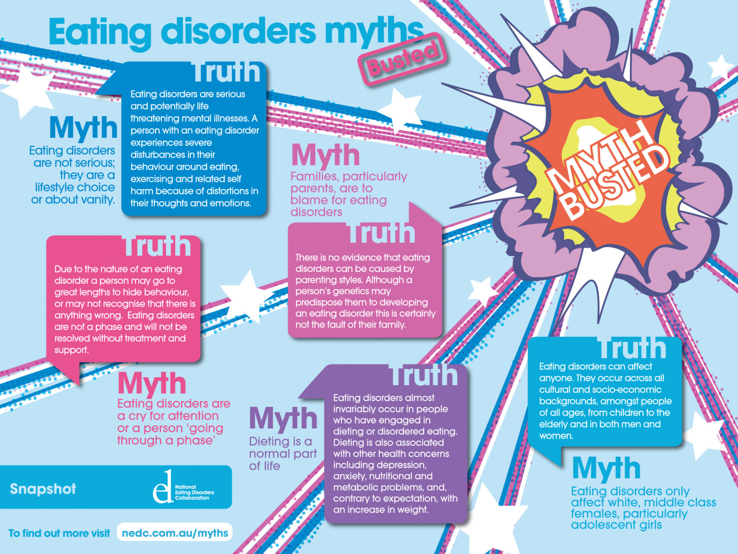 Eating Disorders Myths Busted