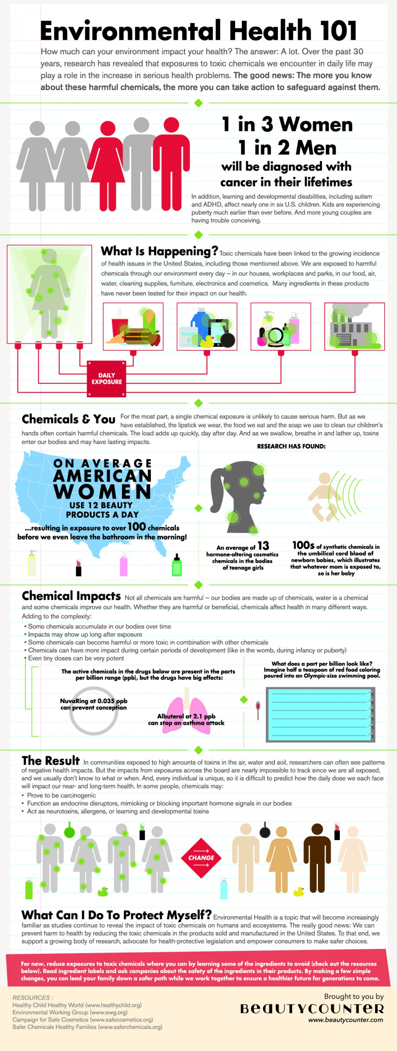 Amount of chemicals that we do not necessarily know about going into our bodies.