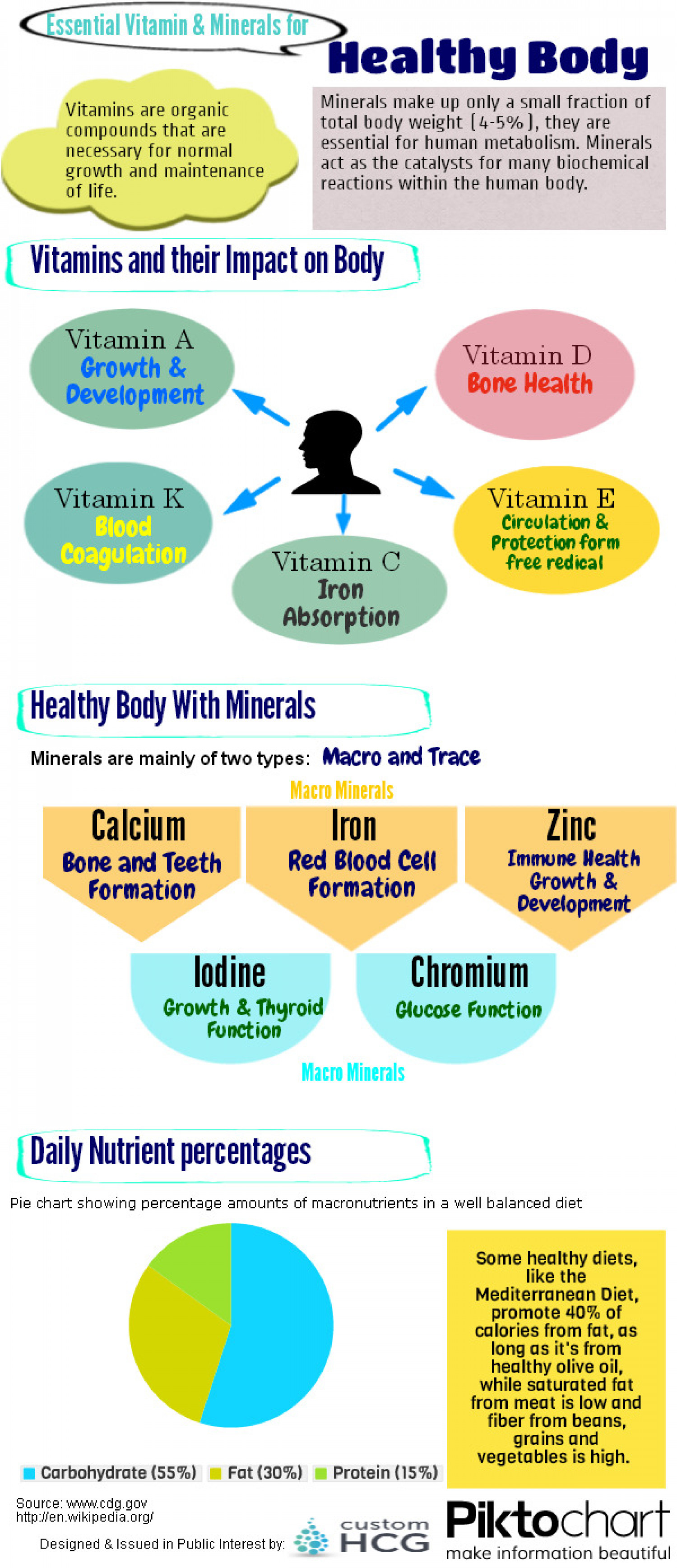 Vitamin Nutrient Worksheet