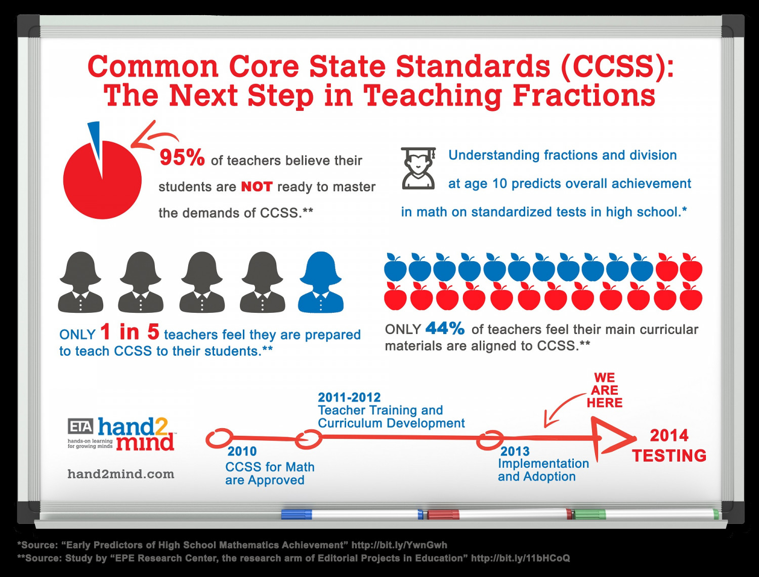 Eta Hand2mind Common Core State Standards Fractions Infographic
