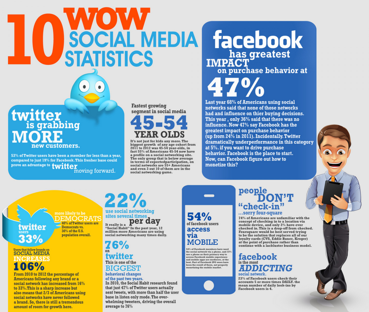 Examples Of Social Media At Work In The Classroom Visual Ly