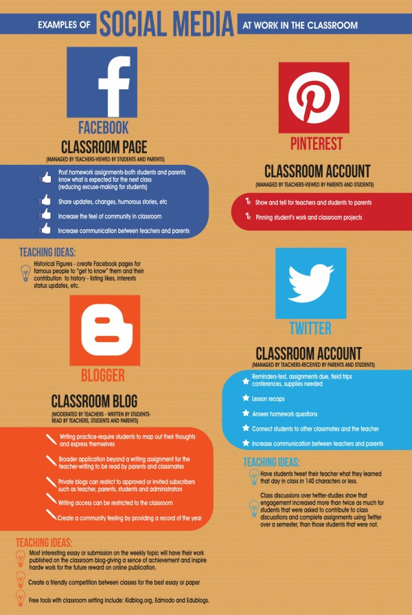 Examples Of Social Media In Classroom Visual.ly