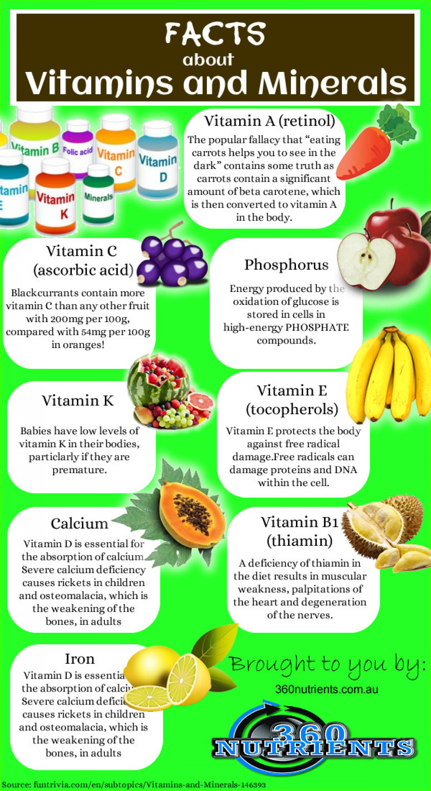 Facts About Vitamins And Minerals