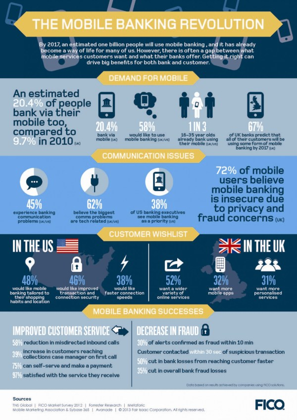 Fico Mobility Infographic Demand And Results