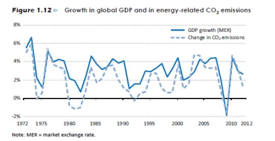 Growth in global GDP and in energy-related CO2 emissions