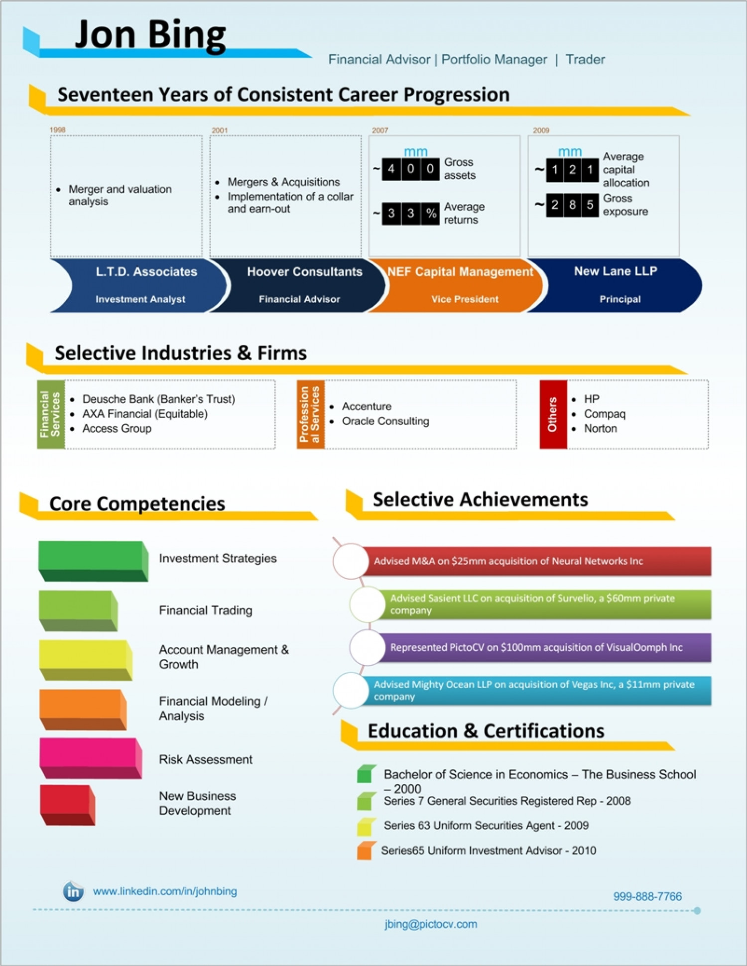 Financial Analyst Visual Resume Sample Visual Ly