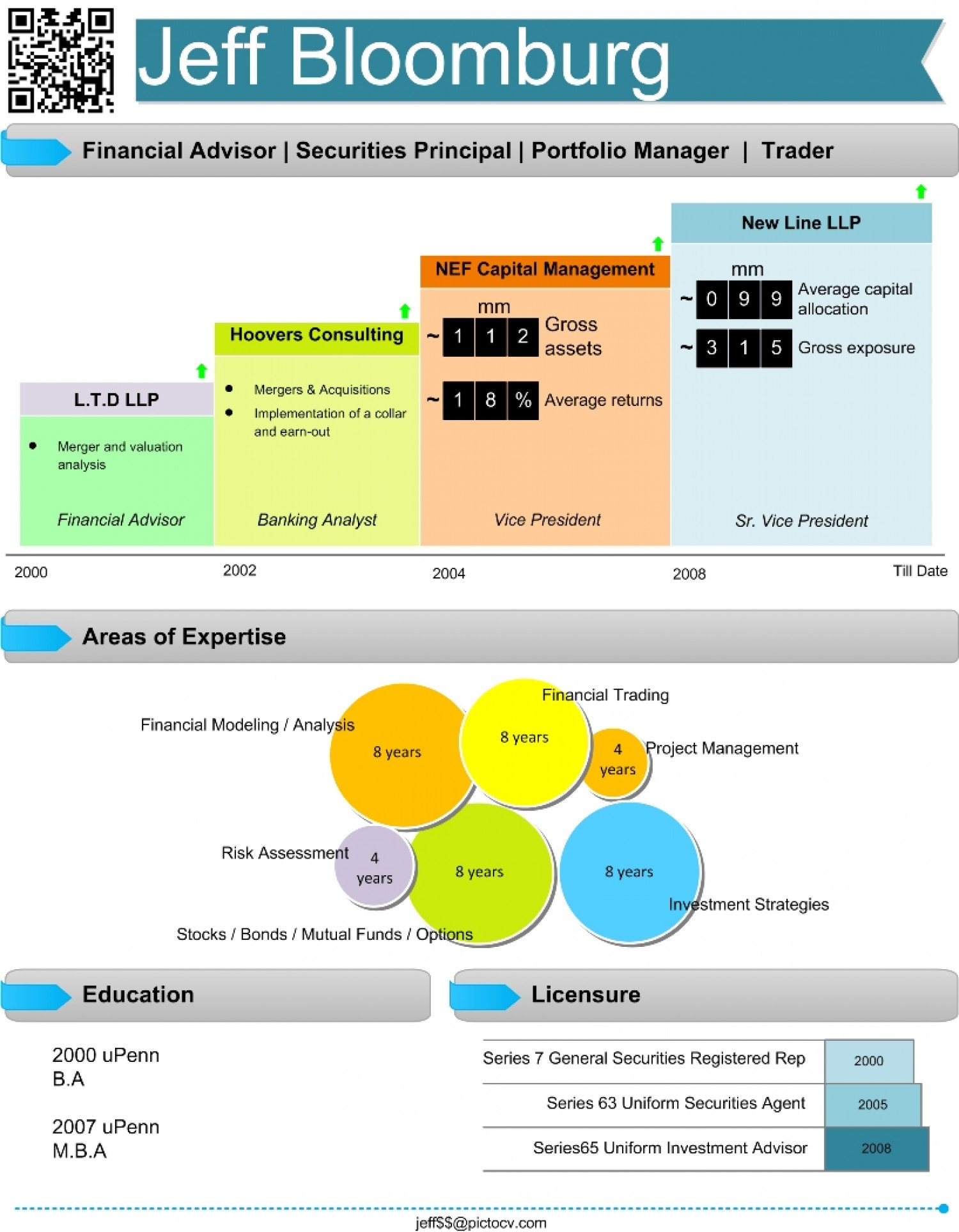 Financial Analyst Visual Resume Visual Ly