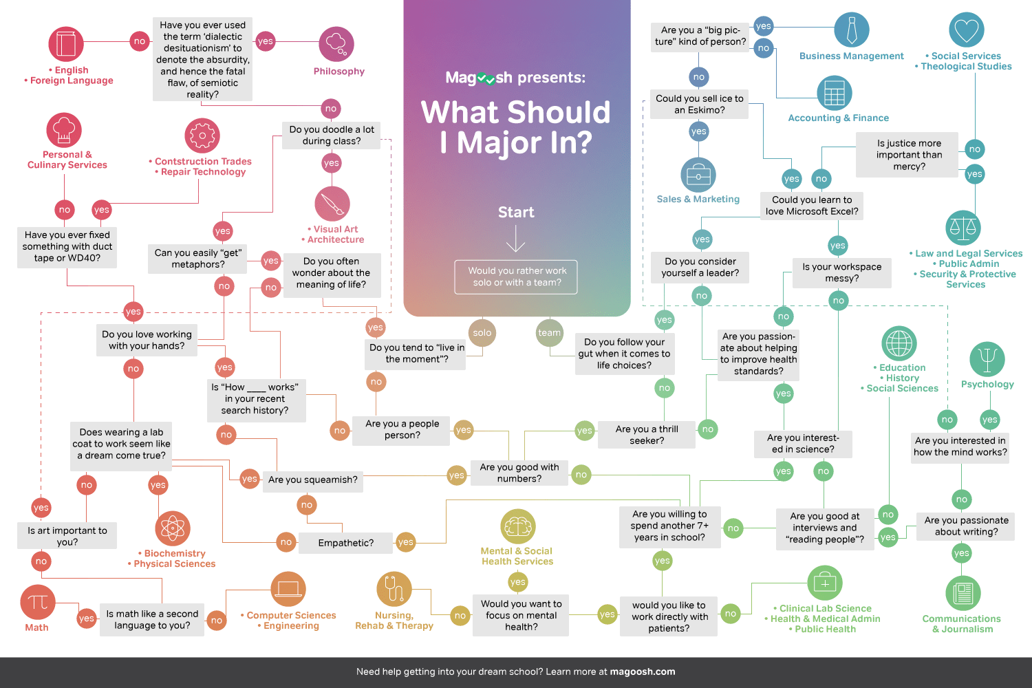 Find Out Which College Major Best Suits Your Personality