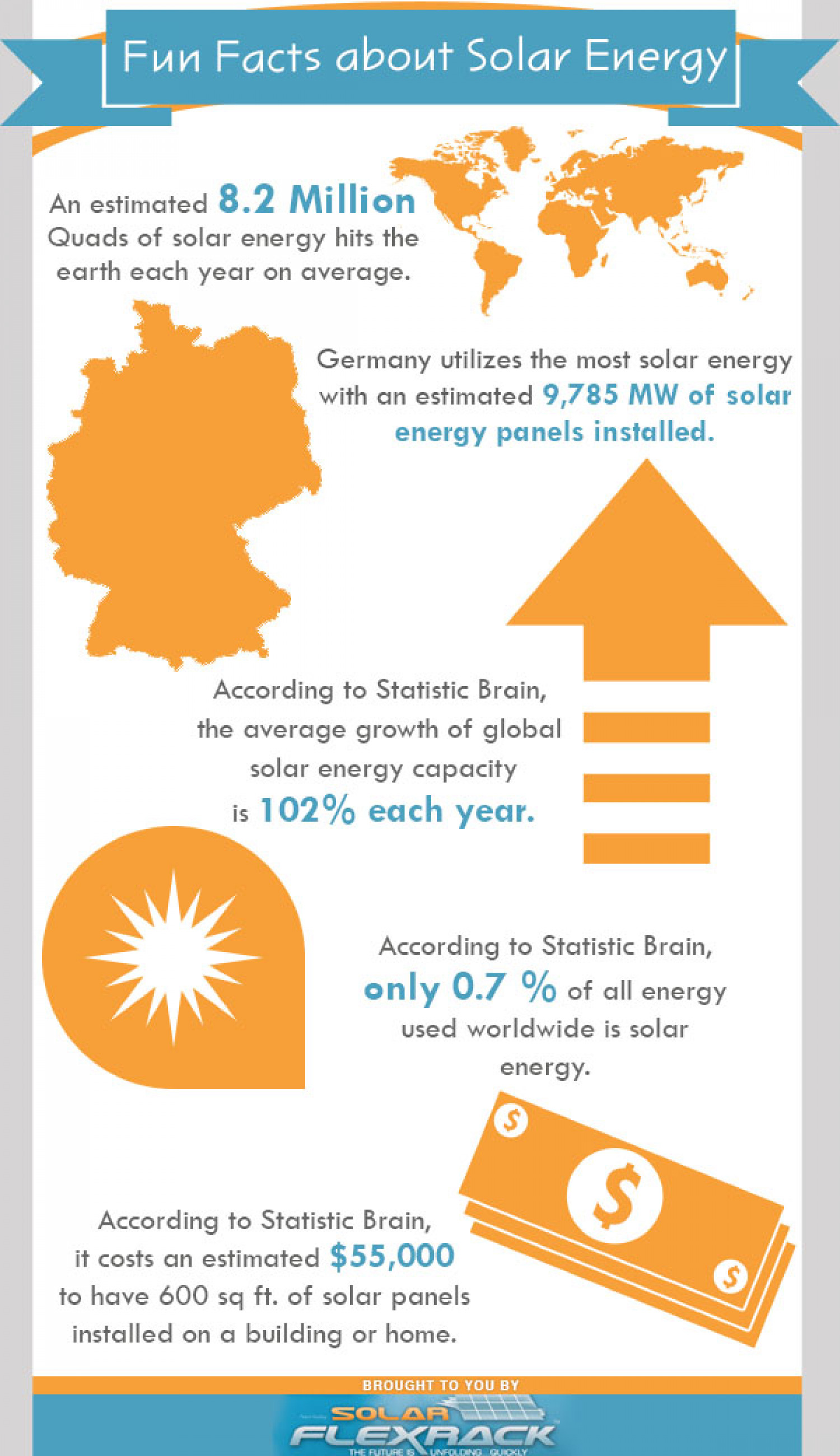 Fun Facts About Solar Energy
