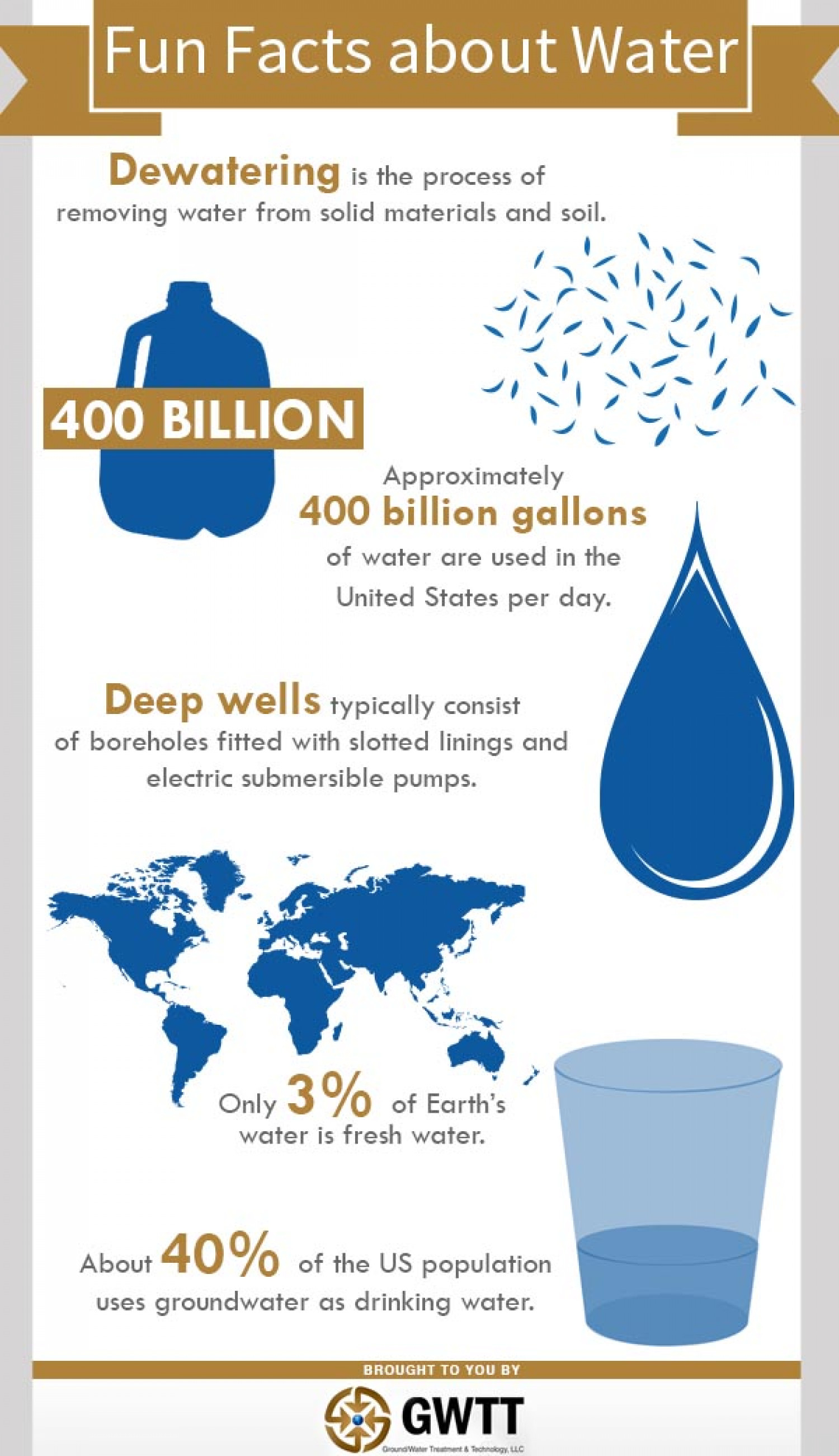 Fun Facts About Water  Visual