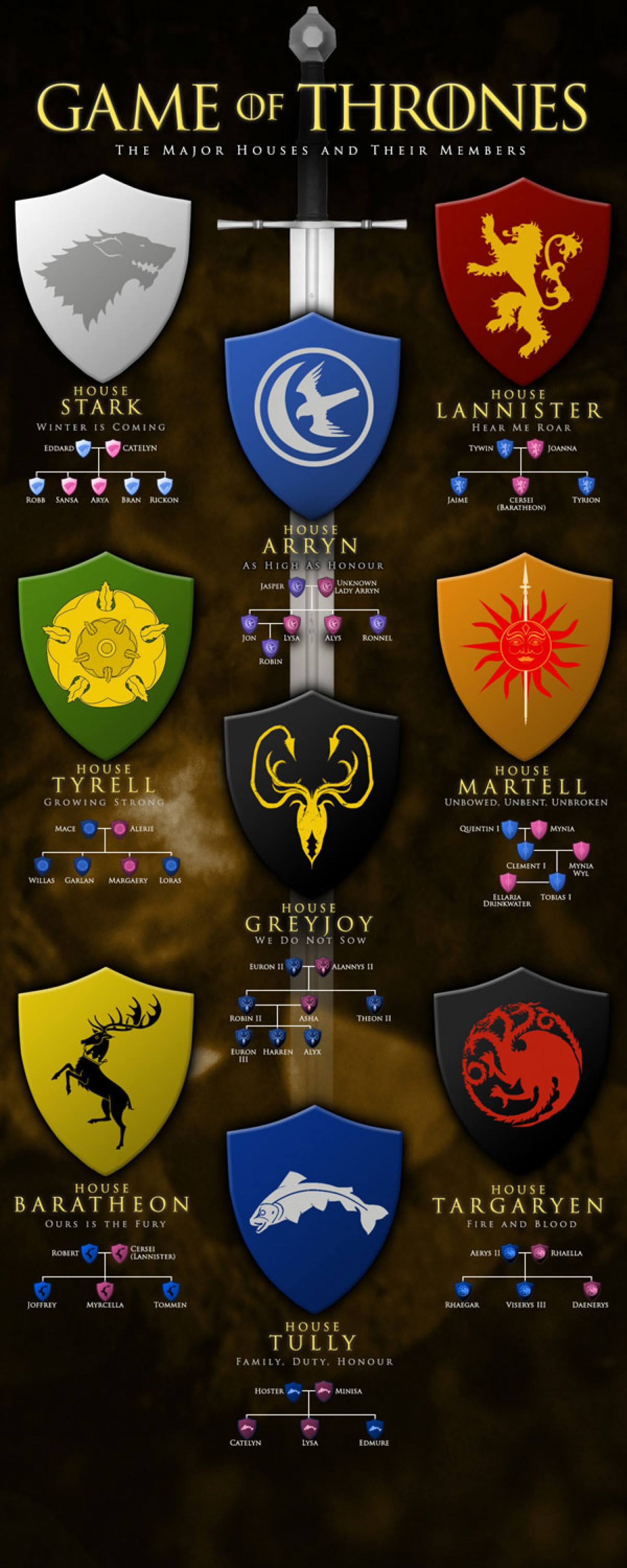 Game Of Thrones Houses Map : thrones, houses, Thrones, Major, Houses, Their, Members, Visual.ly