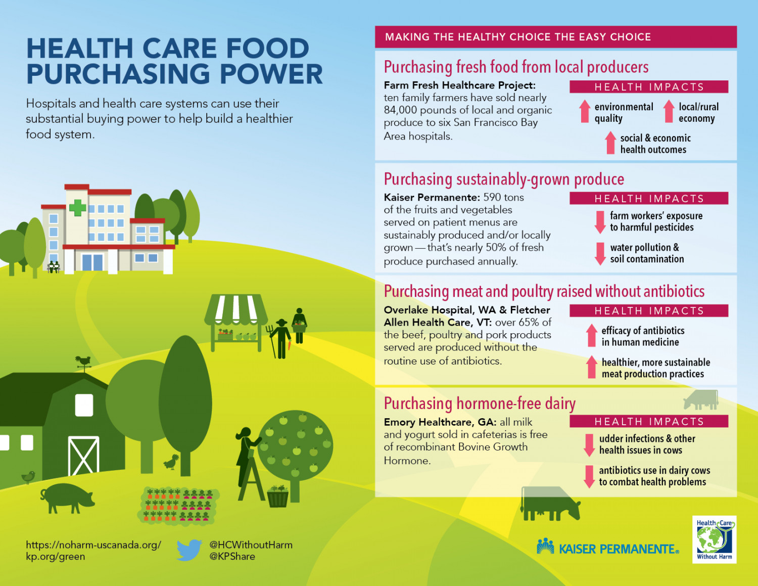 Health Care Food Purchasing Power