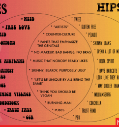 hipsters a venn diagram infographic [ 1500 x 962 Pixel ]