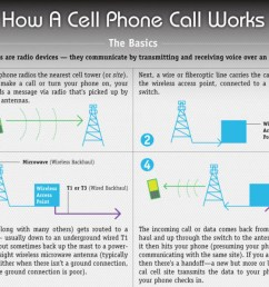 how a mobile phone works infographic [ 1500 x 1215 Pixel ]