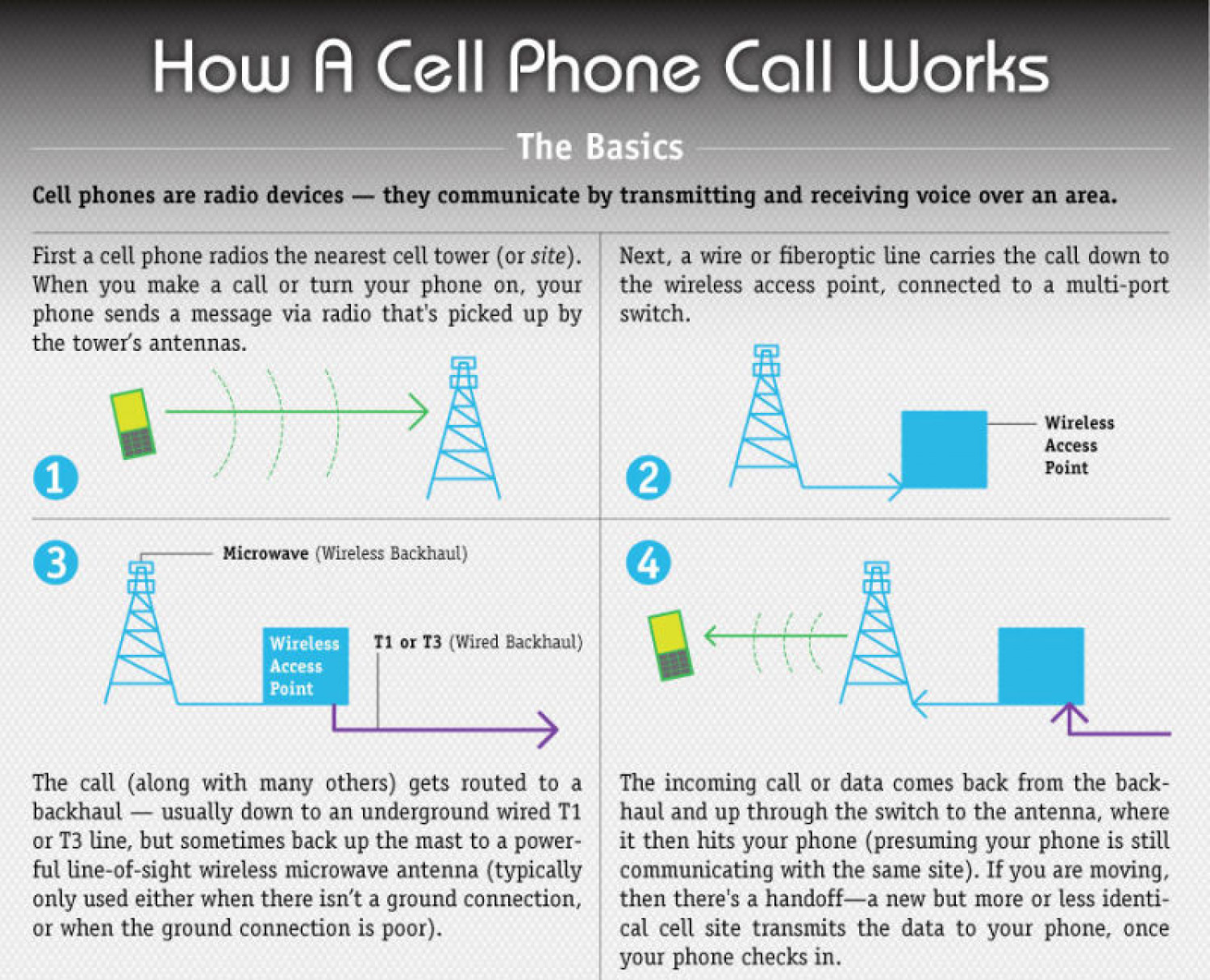 hight resolution of how a mobile phone works infographic