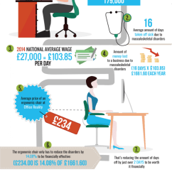 Chair Design Basics Child Table And Set How An Ergonomic Can Save Your Business Money Visual Ly Infographic