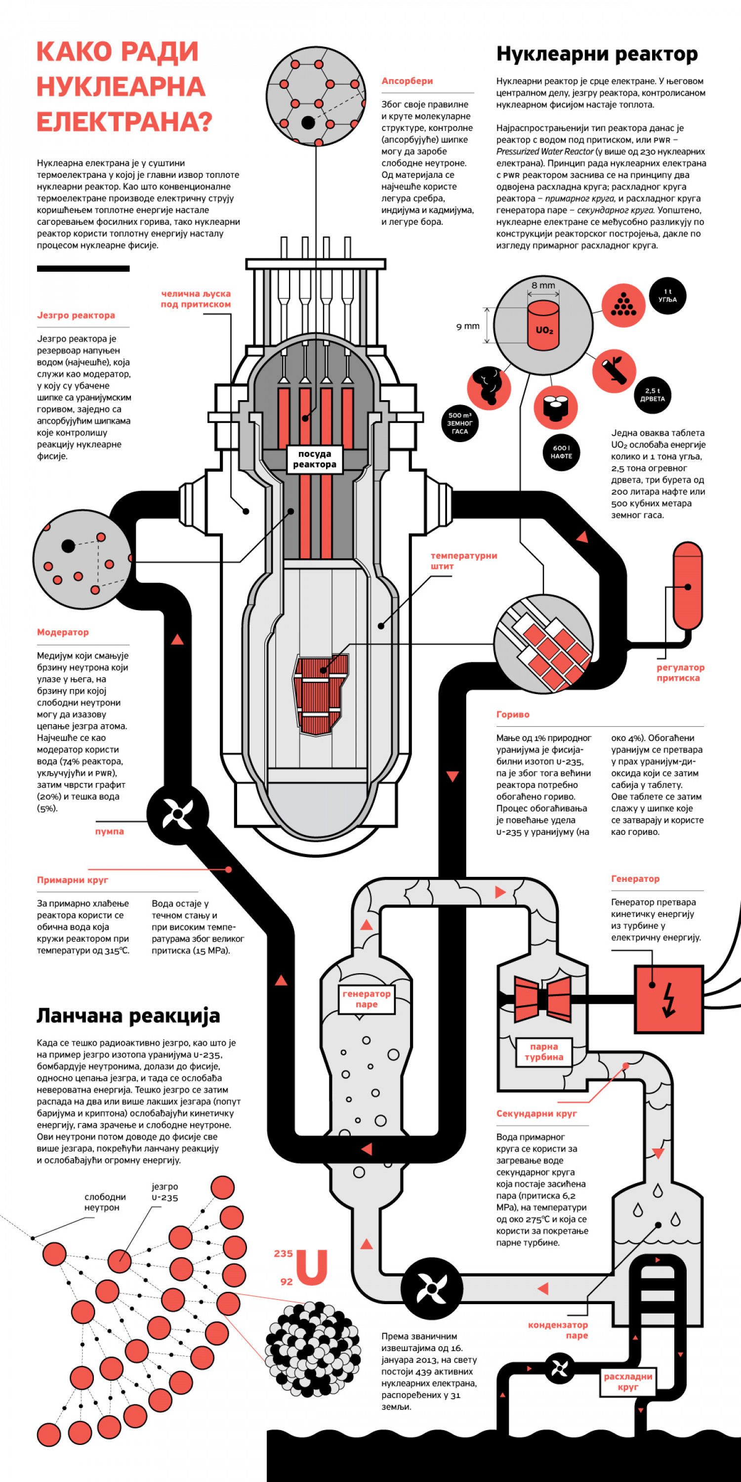 hight resolution of how does nuclear powerplant work