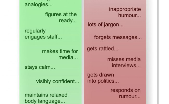 How Leader Communications Affect Reputation Visual Ly