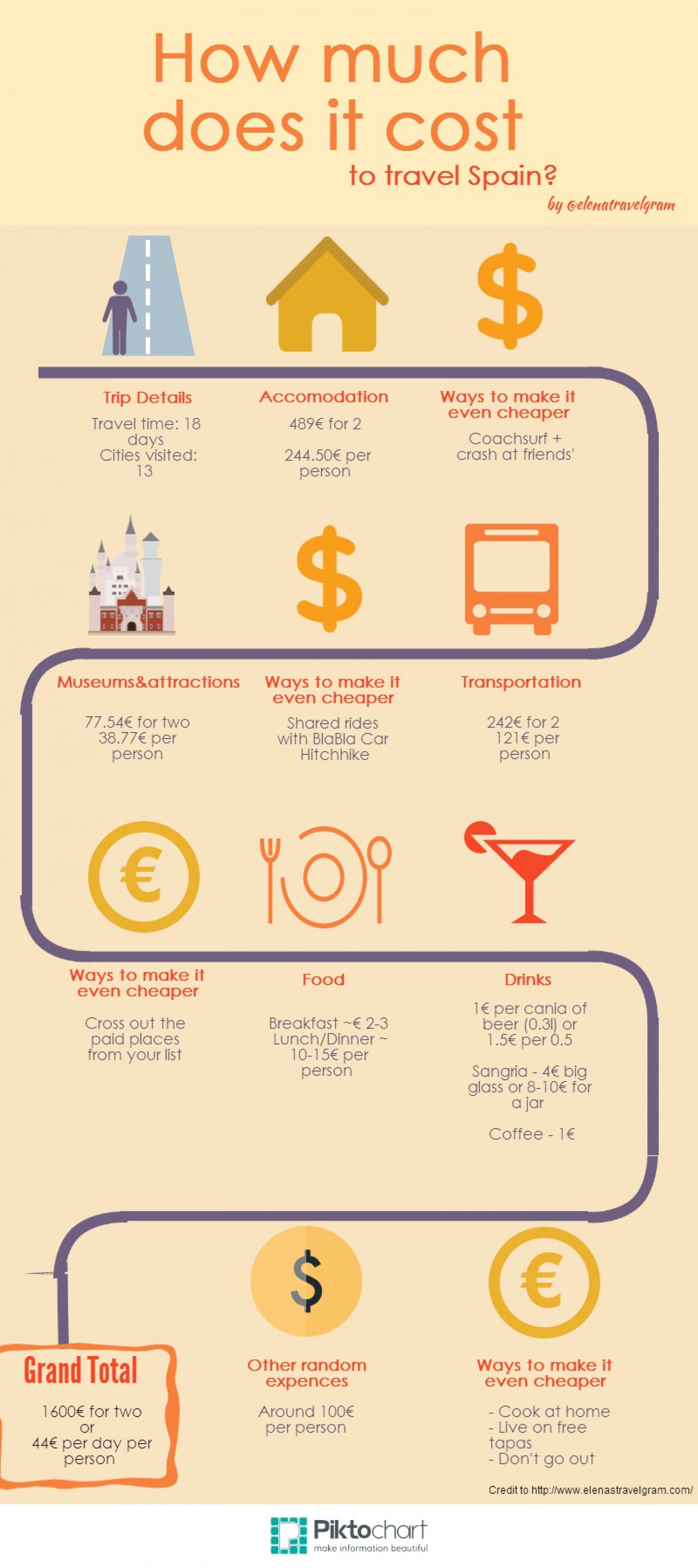 How Much Does It Cost to Travel Spain  Visually