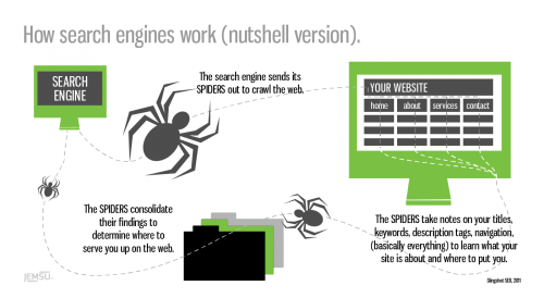 small resolution of how search engines work nutshell version infographic
