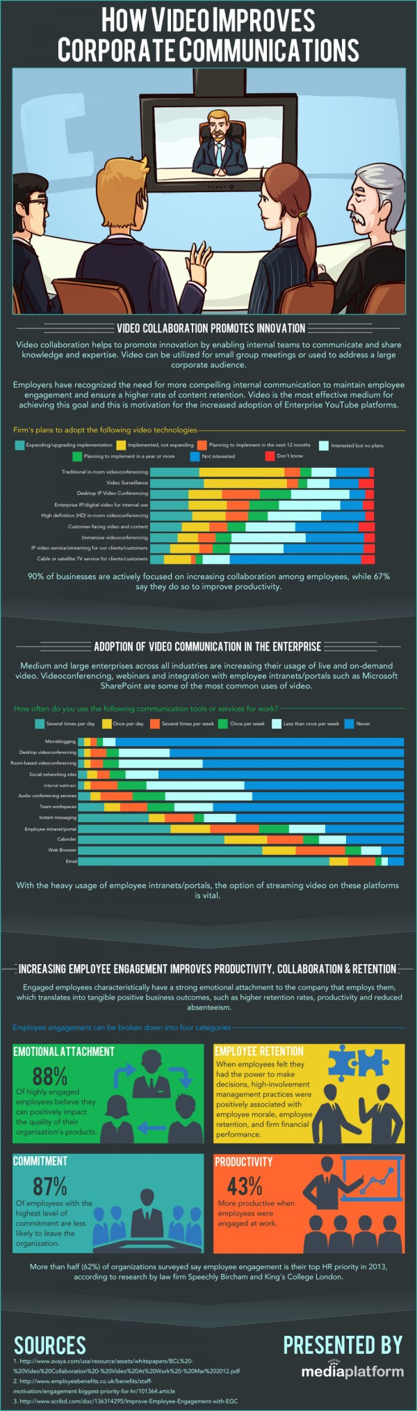 Corporate Communications Infographic