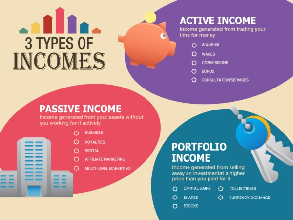 3 Different Types of Income
