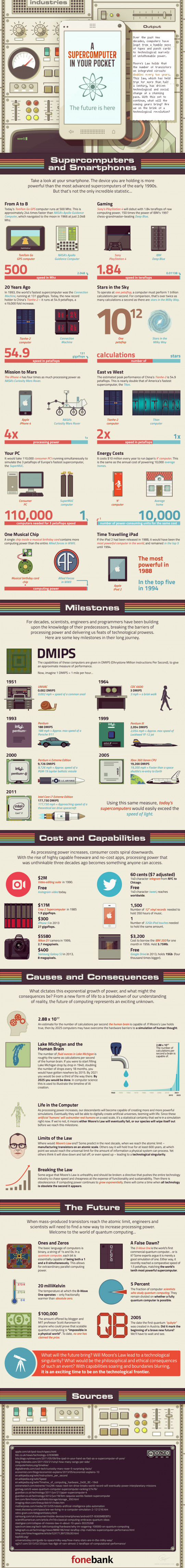 Infographic about computers