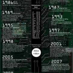 Pico Btx Motherboard Diagram 7mgte Wiring Harness History Of The Computer Visual Ly Infographic