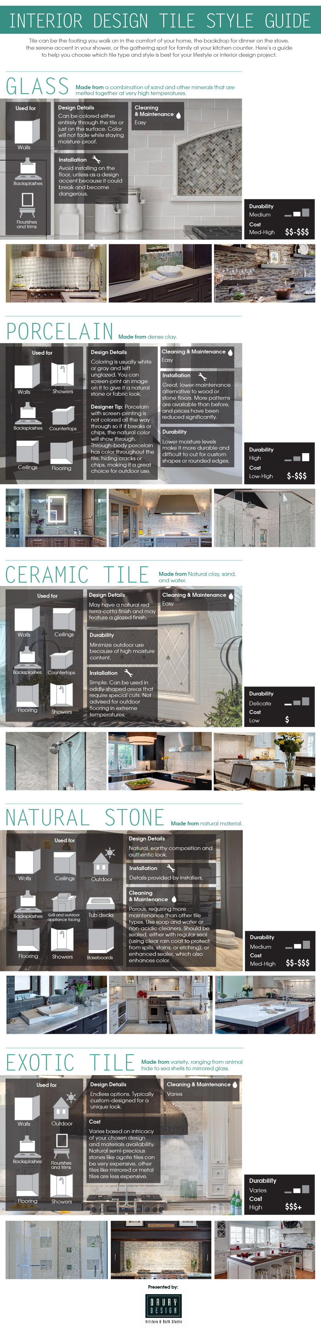 Interior Design Tile Style Guide Visual Ly