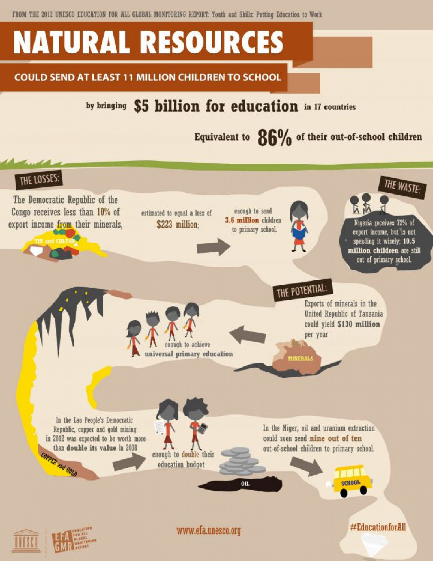 Natural Resources Could Send At Least 11 Million Children