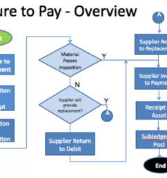 oracle procure to pay online training oracle p2p training infographic [ 1500 x 1006 Pixel ]