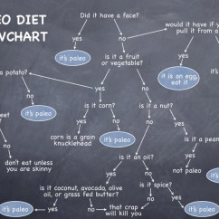 Funny Exercise Diagram Security Alarm Wiring Paleo Diet Flowchart Visual Ly