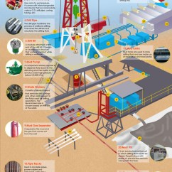 Oil Rig Diagram 7 Pin Trailer Socket Wiring Ireland Parts And Components Of Drilling Rigs Visual Ly