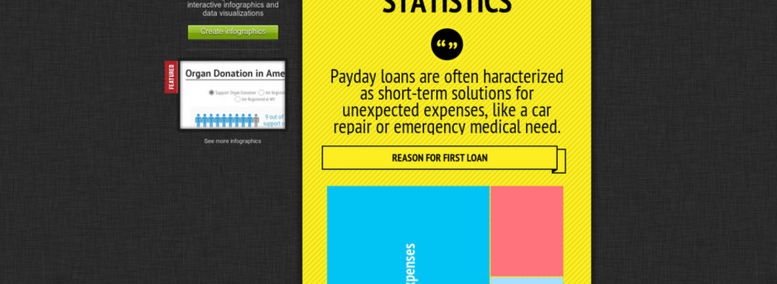 Payday Loans Stats Facts Visual Ly
