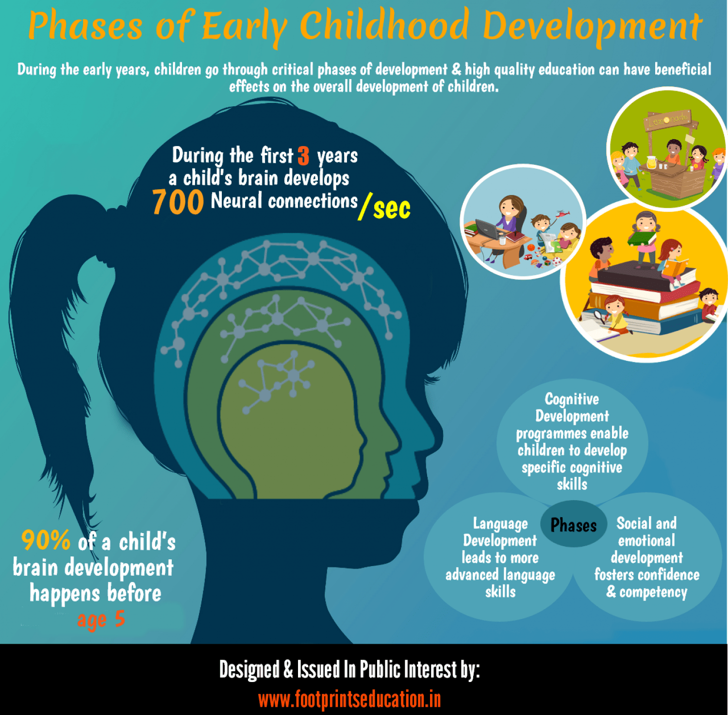 Phases Of Early Childhood Development