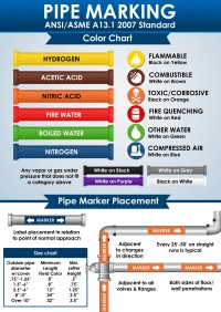 Pipe markings save lives - Do you know your standards and ...