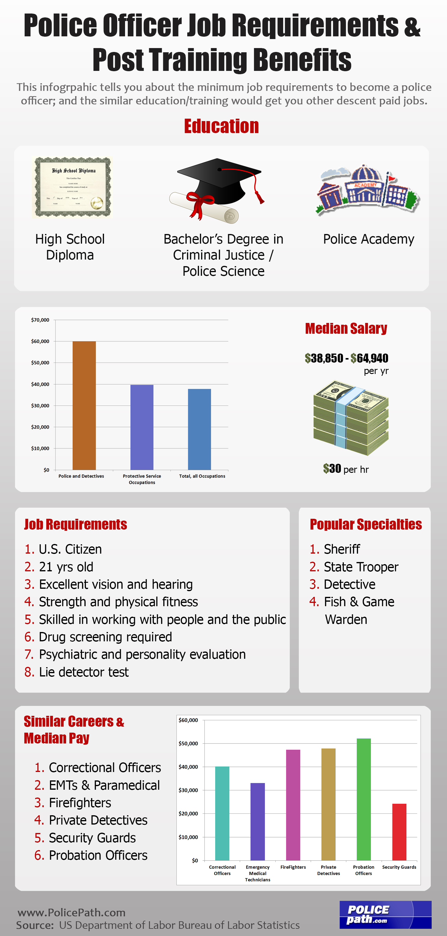 Police Officer Job Requirements Post Training Benefits Visually Police Officer  Job Requirements Post Training Benefits 554B00Ffd44A6