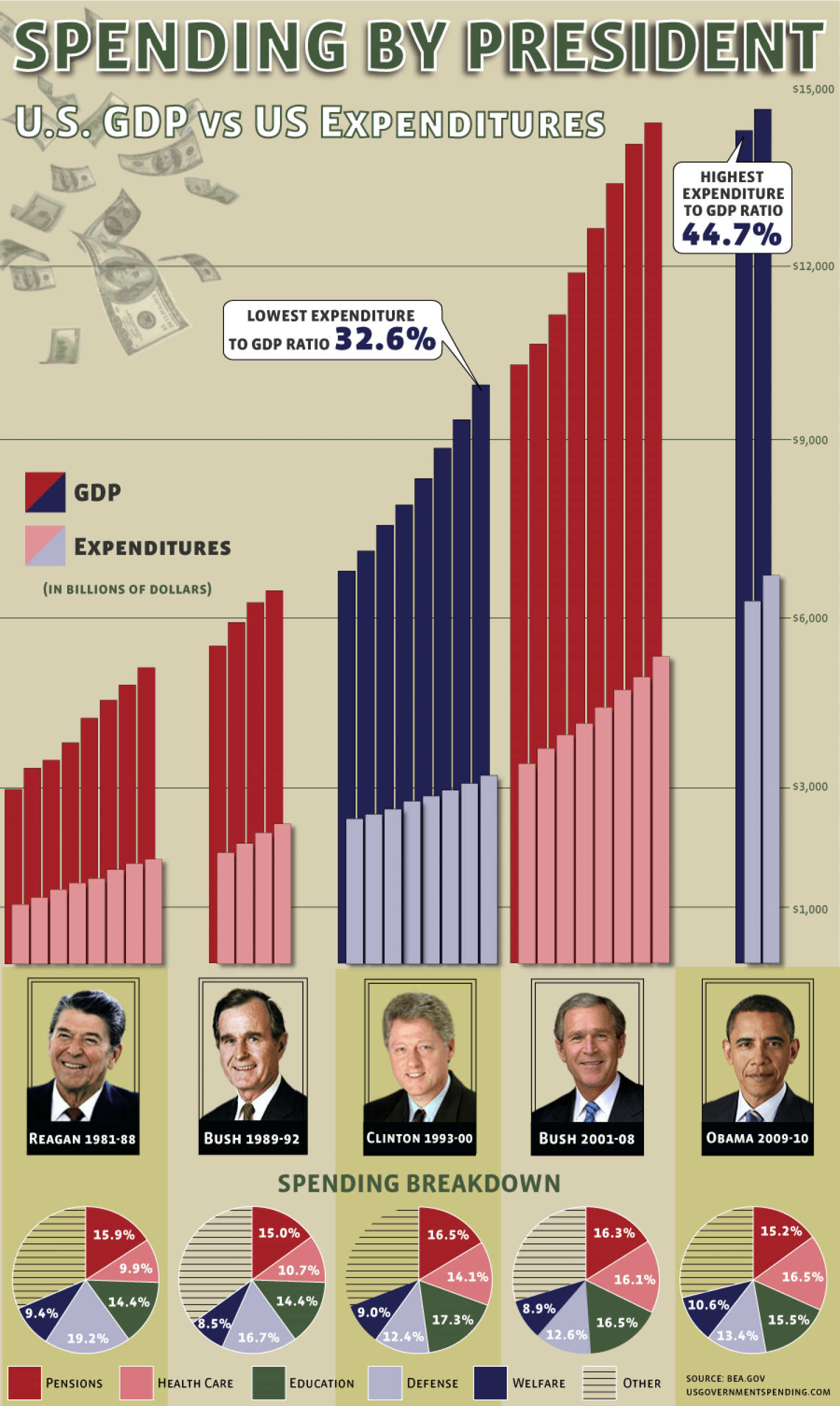 Presidential Spending Expenditures By Year