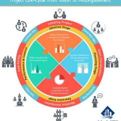 Diagram Project Management Life Cycle Phases Steam Phase Vision To Accomplishment Visual Ly