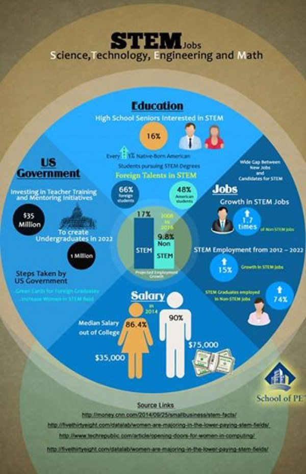 Infographic STEM Jobs