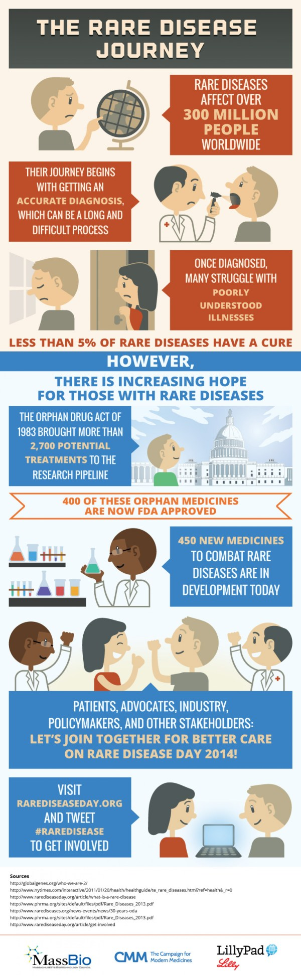 Rare Disease Journey Visual.ly
