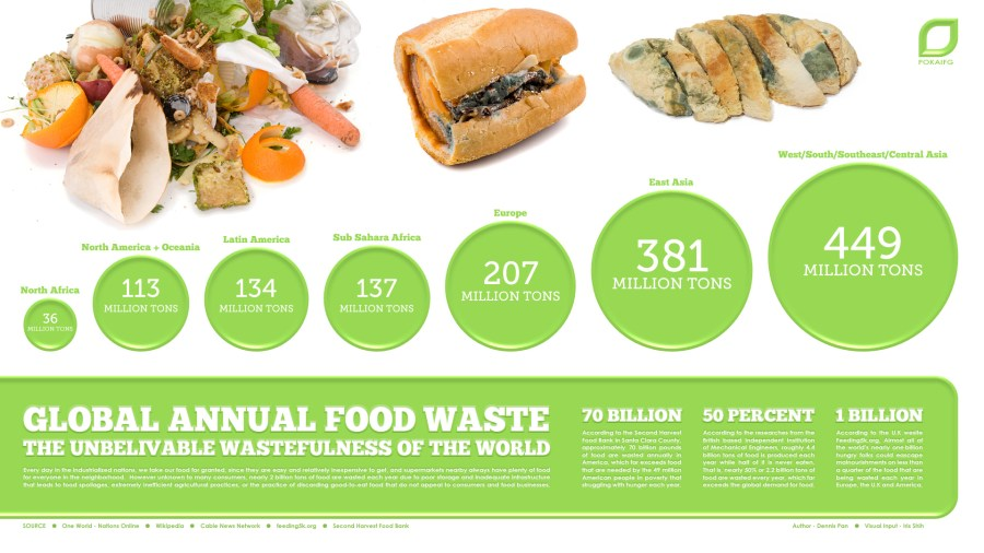 Image result for waste food