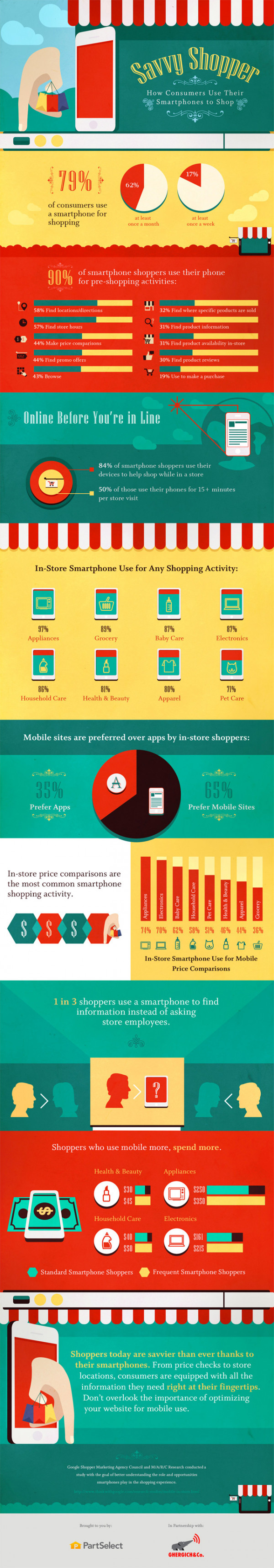 Savvy Shopper: How Consumers Use Their Smartphones to Shop