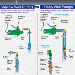 Deep Well Jet Pump Installation Diagram 1990 Jeep Wrangler Yj Wiring Shallow Pumps Vs Visual Ly