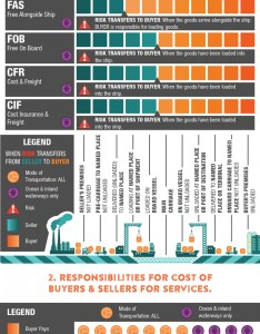 Shipping incoterms infographic embed this visual also rh