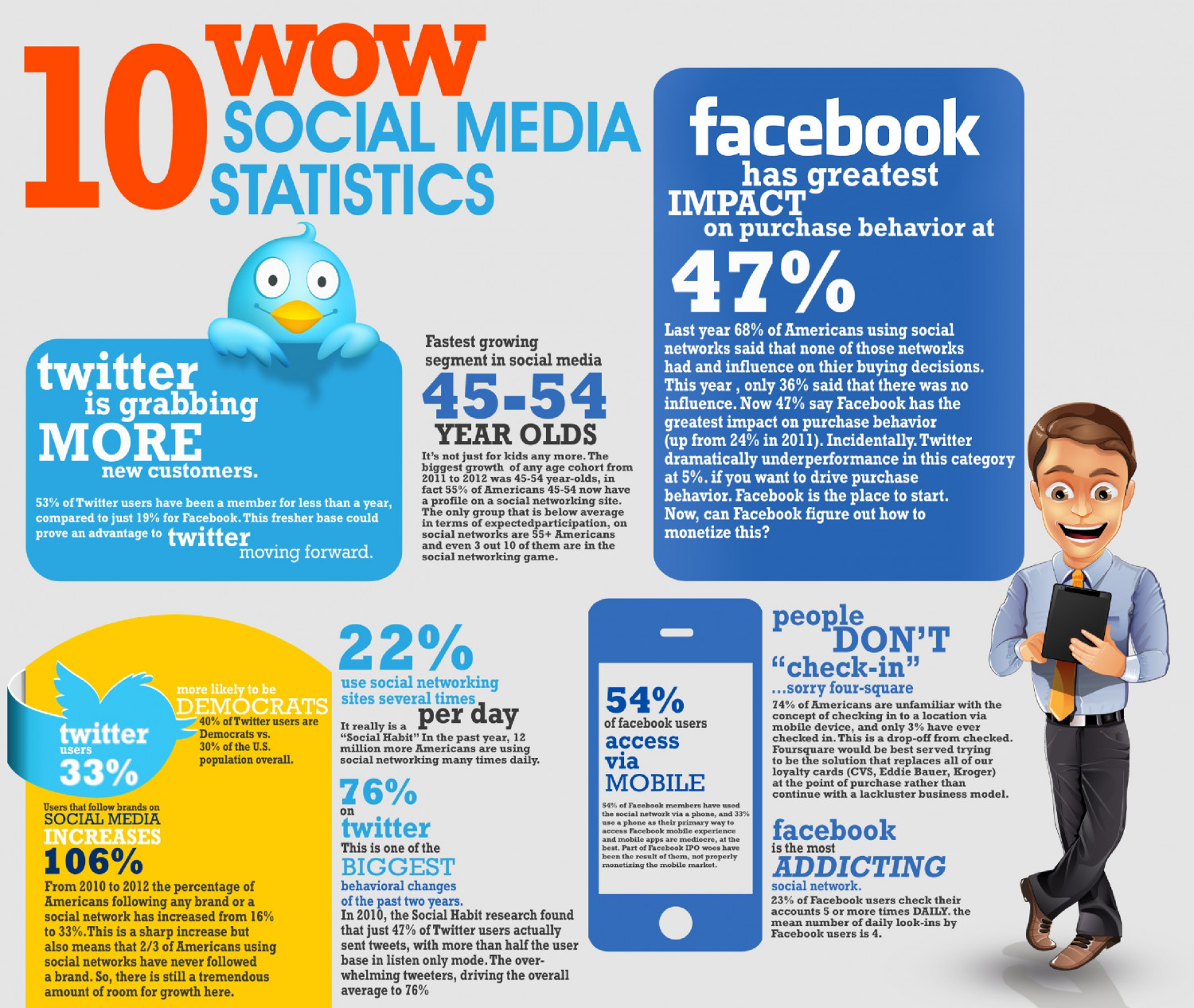 10 Wow Social Media Statistics Visual Ly
