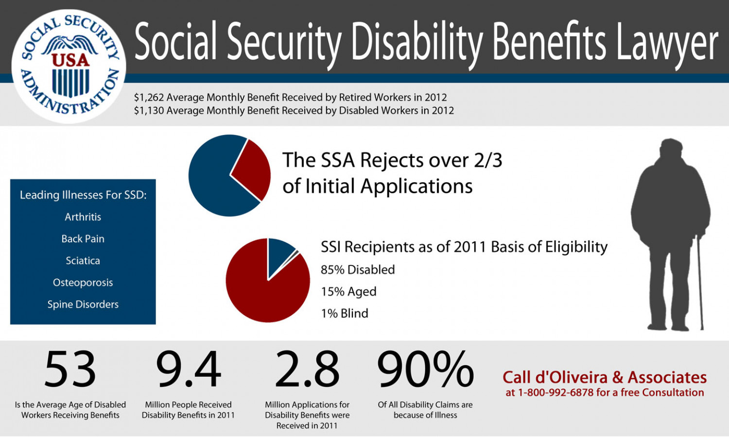 Social Security Disability Benefits Lawyer