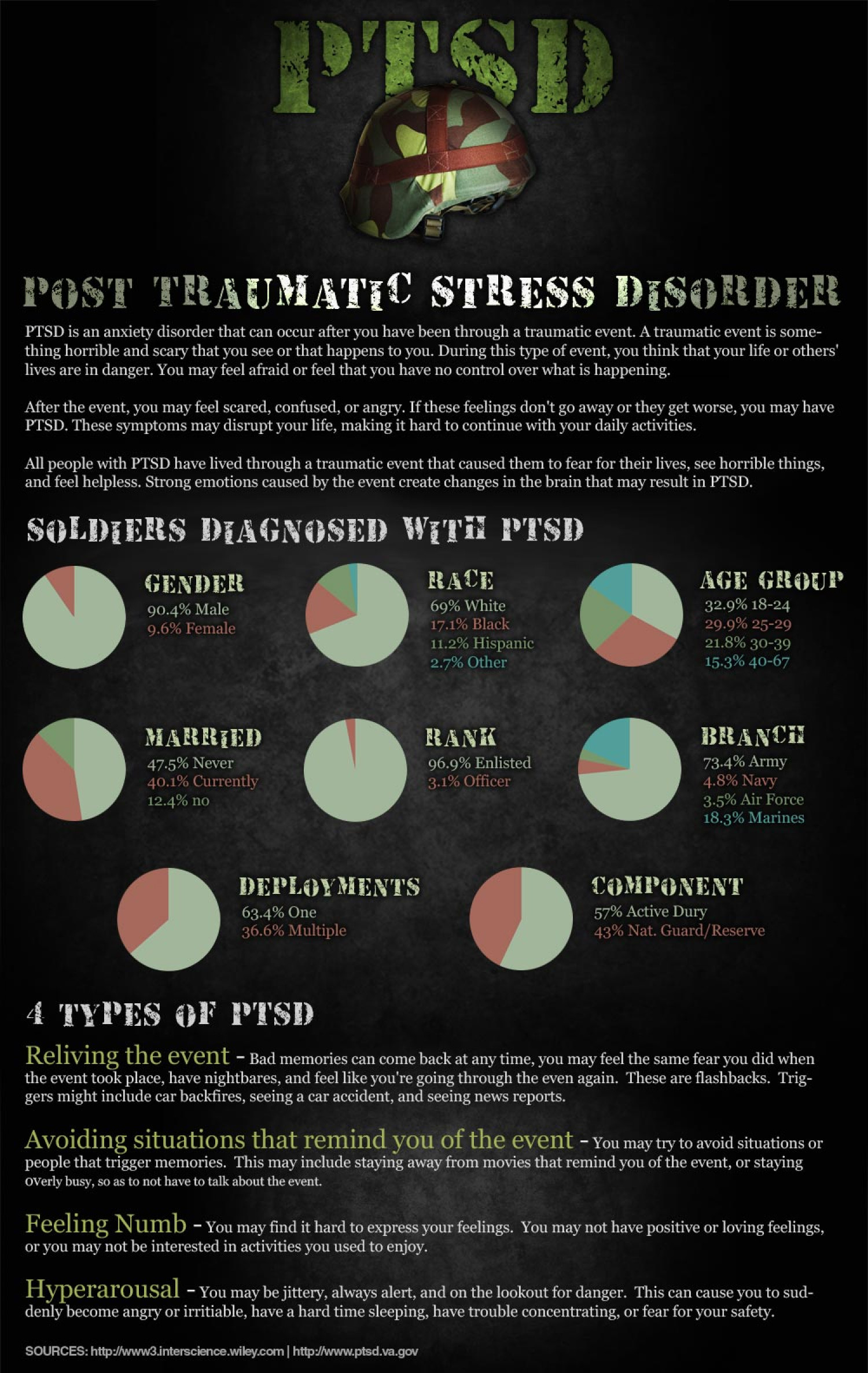Sol Rs Amp Post Traumatic Stress Disorder Ptsd