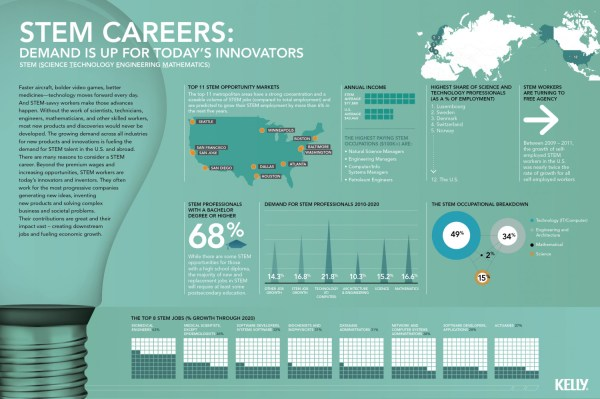 Infographic Stem Careers